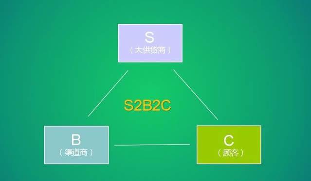 你知道什么是S2B2C模式的社交电商吗?