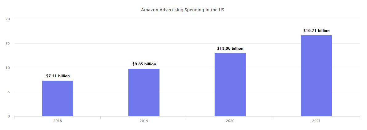 广告太烧钱但没有成效,跨境卖家需要注意各平台的广告情况