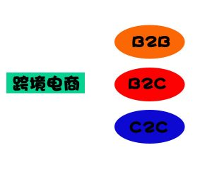 跨境电商  B2B  B2C   C2C