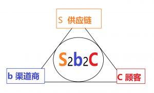 S2B2C模式
