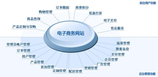 移动电商网站建设方案流程及价格