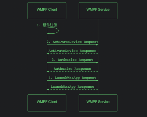 WMPF流程图