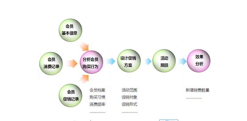 微信商城会员系统开发有何需求?