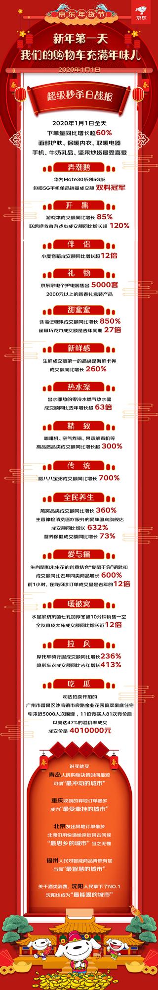京东年货节首日下单量同比增长超60%,徐福记糖果成交额同比增长850%