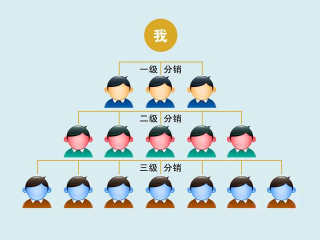 解析三级分销系统模式图