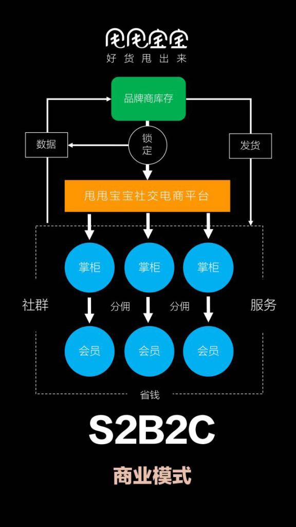 S2B2C商业模式甩甩宝宝小程序源码