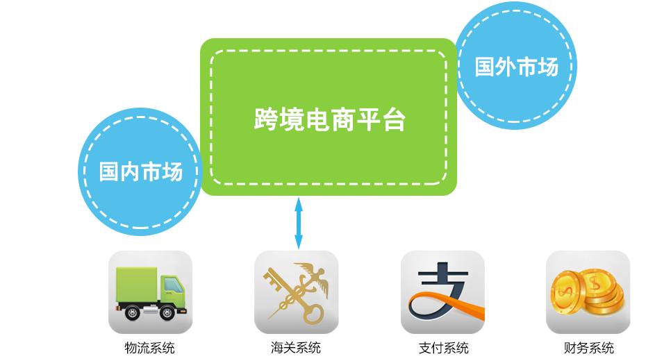 跨境电商系统开发