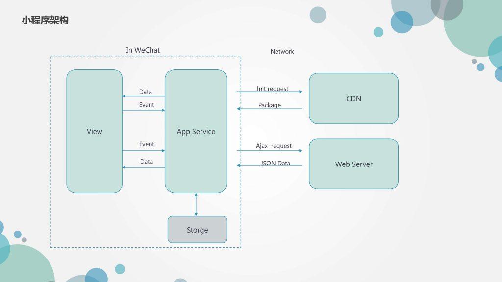 小程序的硬件框架是什么?