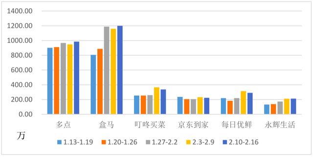 生鲜电商:2020年生鲜电商平台疫情期间日均活跃人数