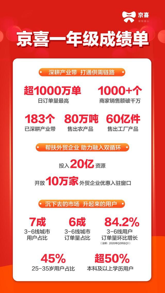社交电商京喜一周年成绩单|布局183个产业带 售出工厂产品60亿件