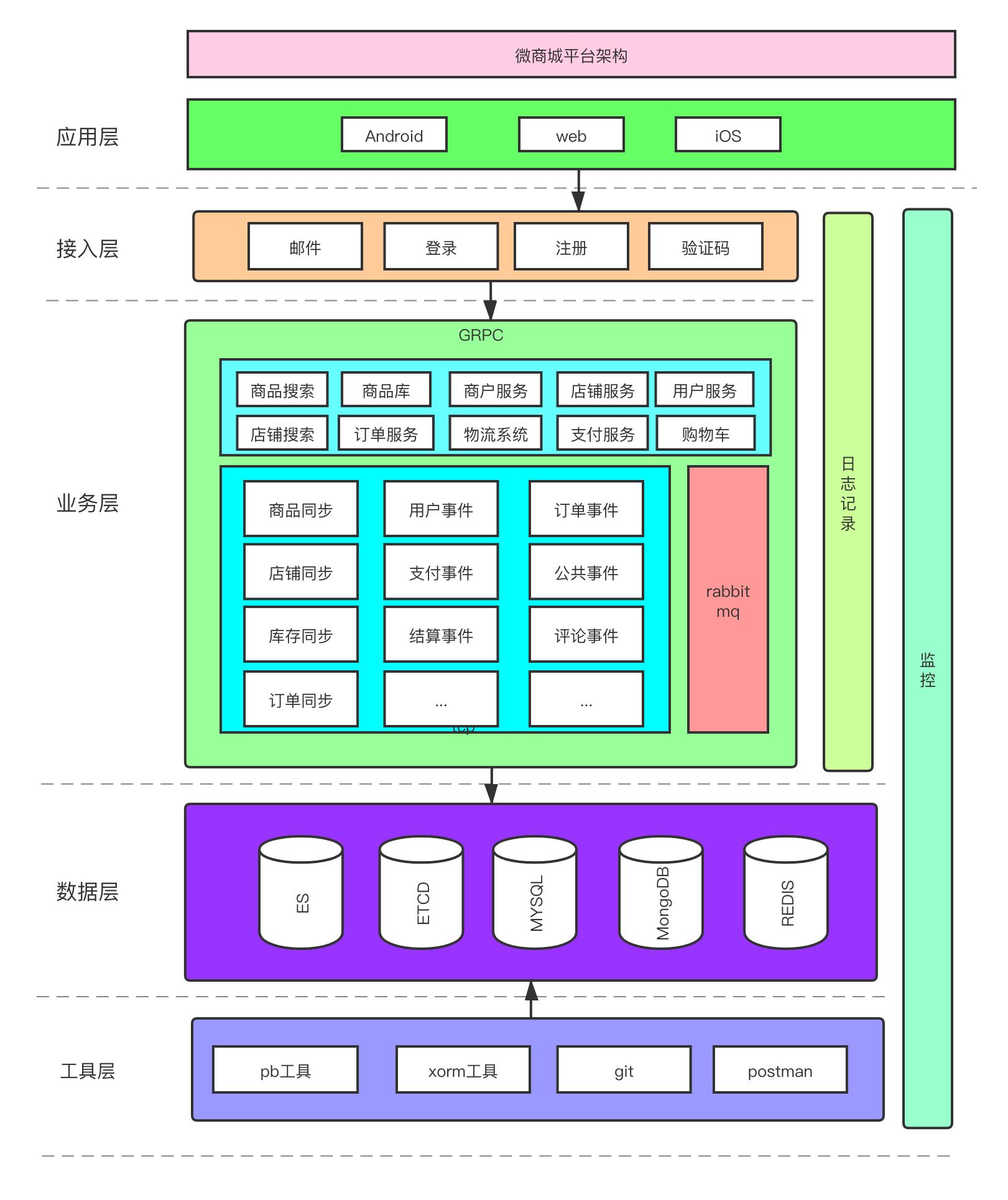 微商城系统架构设计