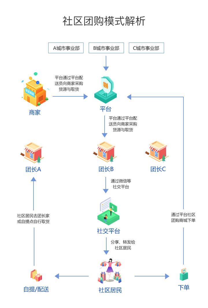 社区团购模式解析