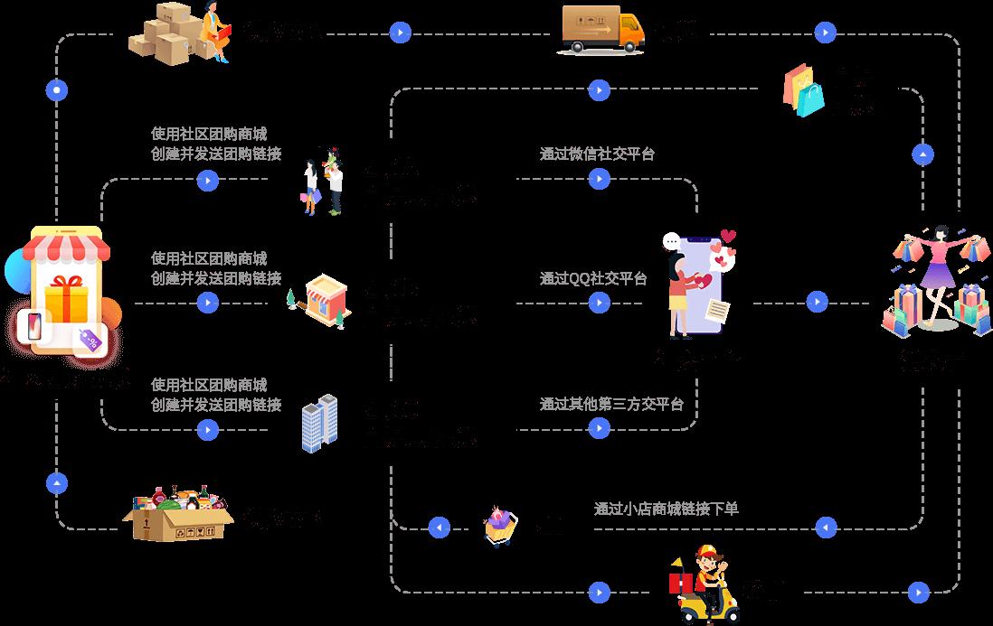 社区团购系统运作流程